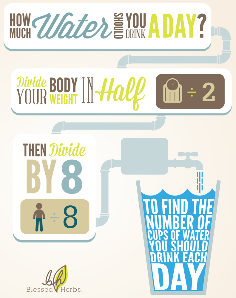 How Much Water Should I Drink A Day Calculator >> Wondering Just How Much Water Should You Drink A Day